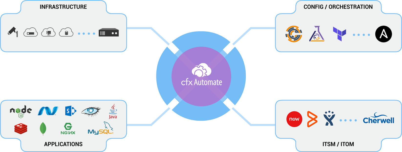 cfxAutomate | Analytics, Events driven Serverless Automation for
